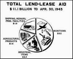 Lend-Lease Act of 1941: Facts, Summary, and Significance