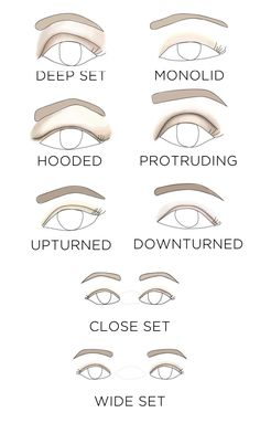 Determine your eye shape!