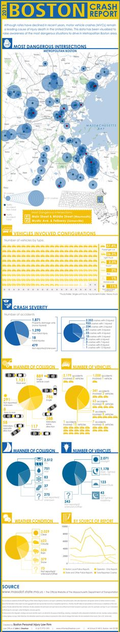 Infographic of Boston's Car Accidents & Worse Intersections