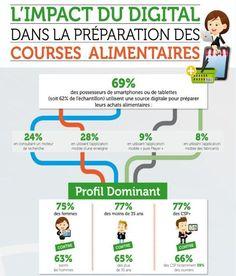 Infographie : L'impact du digital dans la préparation des courses alimentaires.  Source : Bonial + Ifop