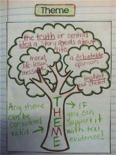 Great graphic organizer on theme. This pin is from Lovin Lit: Interactive Notebook Linky Party ~ Five for Friday! Reading Workshop, Reading Skills, Teaching Reading, Reading Strategies, 5th Grade Reading, Middle School Reading, Reading Notebooks, Interactive Student Notebooks, Interactive Learning