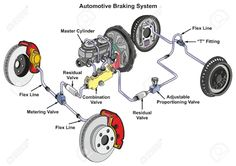 Automotive Braking System infographic diagram showing front disk and back drum brakes and how it works in a car with structure and all part for transportation technology road traffic science education Stock Vector - 87963544 Air Brake, Drum Brake, Mécanicien Automobile, Man Cave Garage, Car Brake System, Cave Bar, Design Garage, Car Care Tips, Brakes Car