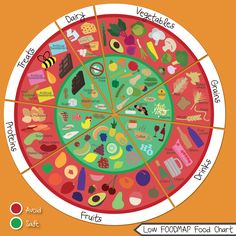 Easy to read and visually appealing FODMAP food chart (contest winner)