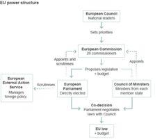EU power structure