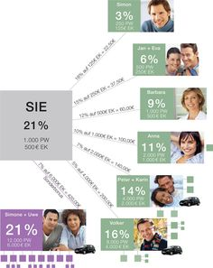 building business Germany