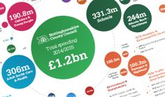 To make it easier for you to see how we plan to spend the Council's budget over the coming financial year we've created an interactive graphic.  The graphic shows what we plan to spend (expenditure) in the 2014/2015 budget, by committee.  Take a look at the interactive infographic on our website: www.nottinghamshire.gov.uk/whatwespend