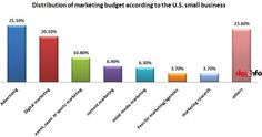 Distribution Of Marketing Budget According To The U.S. Small Business.