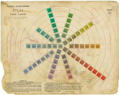 Munsell, the man who colored America - The Boston Globe. This amazing article chronicles the research, work and effects of Munsell Color Theory throughout the country's history. Vintage Paint Colors, Munsell Color System, Color Psychology, Vintage Cookbooks, Color Studies, Retro Color, Design Quotes, Color Theory, Color Inspiration