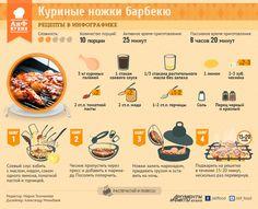 Рецепт барбекю: куриные ножки или крылышки | Рецепты в инфографике | Кухня | Аргументы и Факты