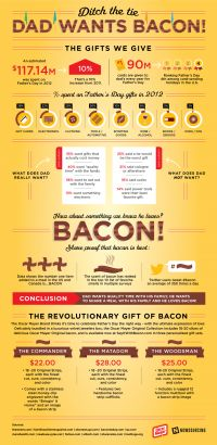 Ditch the Tie, Dad Wants Bacon! [Infographic]
