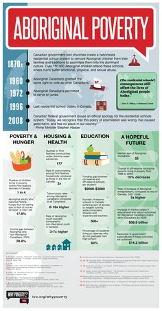 The Homeless Hub - Resource Infographic: Aboriginal Poverty Aboriginal Education, Indigenous Education, Aboriginal History, Aboriginal Children, Art Education, Canadian Law, Canadian History, Teaching Social Studies, Teaching Resources