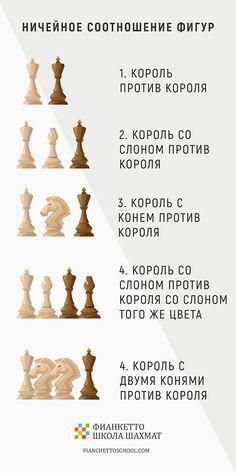 """Ничейное соотношение фигур в шахматах / О «ничьей» и ее разновидностях в шахматах / Шахматная онлайн-школа """"Фианкетто"""" для детей по всему миру. Мы учим мыслить!"""