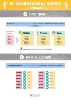 Condicional simple: forma Spanish Grammar, Spanish English, Spanish Language Learning, Spanish Class, Teaching Spanish, Spanish Lessons Online, Spanish Website, Planner Organization, Classroom