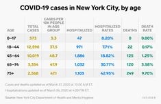 New York City coronavirus cases, deaths, hospitalizations by age chart - Business Insider