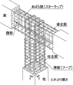 Concrete Footings, Concrete Stairs, Reinforced Concrete, Steel Frame Construction, Construction Drawings, Construction Process, Single Floor House Design, Civil Engineering Construction, Building Foundation
