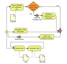 Bpmn discussioncycle business process model and notation example bpm for collecting votes ccuart Image collections