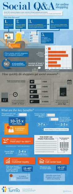 ★★ Social Q&A For Online Shopping ★★