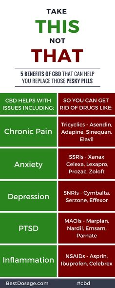 The health-related benefits of CBD (cannabidiol). Stress And Anxiety, How To Fix Depression, Diabetes, Cbd Hemp Oil, Improve Mental Health, Medical Cannabis, Cannabis Oil, Oil Benefits, Fibromyalgia