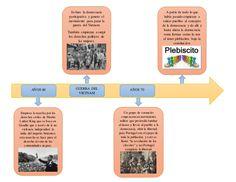 AÑOS 60 Empieza la marcha por los derechos civiles de Martin Luther King que se basa en Gandhi que a través de la no viole...