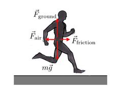 Forces applied on a person as they run. Vertical forces like the push upward off the ground and gravity's pull on the body; horizontal forces such as friction propelling the runner forward an air resistance working in the opposite direction of the runner.