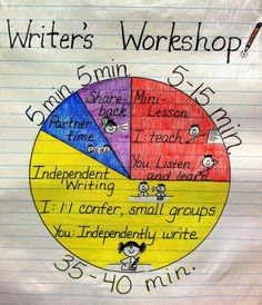 The Basics of Writer's Workshop - I love the idea of a chart to show kids exactly what they will be doing and what they are expected to be doing.