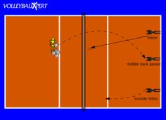 This fast paced drill is to teach the setter how to quickly transition to the net.
