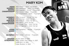 10 College Drop-Outs Jo aaj Duniya Ke Misaal Hai Mary Kom sucess story wallpapers