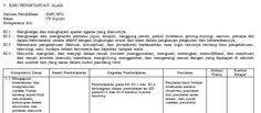 [Dokumen] Download Silabus Mata Pelajaran IPA Kurikulum 2013 SMP Kelas VII Format Microsoft Word [.doc]