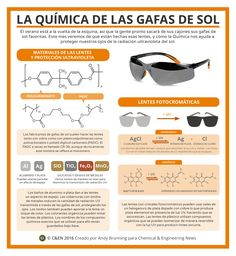 Periodic graphics: The chemistry of sunglasses Chemistry Help, Chemistry Projects, Chemistry Classroom, High School Chemistry, Chemistry Lessons, Teaching Chemistry, Science Chemistry, Organic Chemistry, Physical Science
