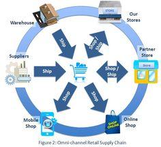 omnichannel warehouse management - Buscar con Google
