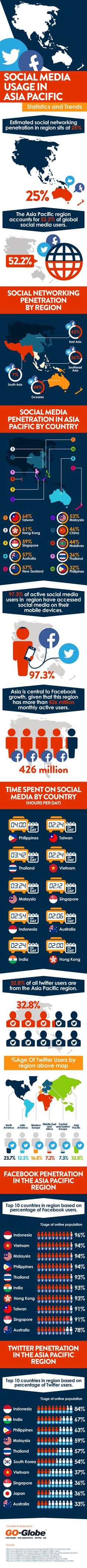 Social media usage in Asia Pacific Statistics and Trends #infographic #SocialMedia #Trends #Stats #Asia