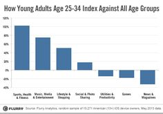 How Young Adults Age 25-34 Index Against All Age Groups