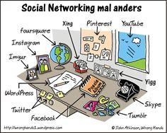 Was ist was in Social Media - herrlich visualisiert