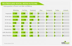 #Studie zur Social Media Nutzung in Deutschland #SMM #VideoMarketing