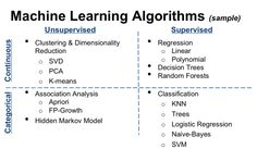 machine learning algorithms - Google Search