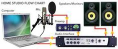 home recording studio equipment - Bing Images