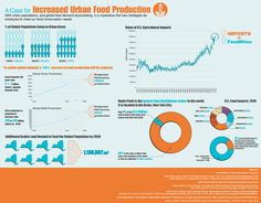 This infographic is the second in a series that will make the case for a more sustainable food system for New York City. The project is being carried