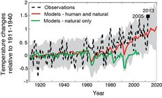 Australia's hottest year was no freak event: humans caused it