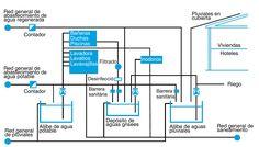 Esquema de instalación de aguas grises regeneradas y pluviales en viviendas y hoteles