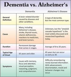 alzheimer's quotes - Google Search