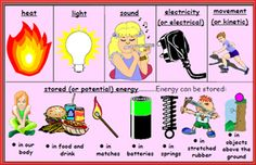 Types of Energy study guide - Mr. McDonough's Class Site
