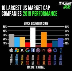 If you could only buy 3 of these companies which would they be? Business Money, Business Planning, Business Marketing, Business Ideas, Business Infographics, Blockchain, Financial Quotes, Business Motivation, Quotes Motivation