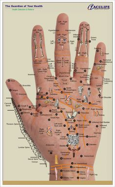 Acupoint Handmap - Front of Hand - accupuncture chart for multitude of injuries, internal problems and prolonged illnesses