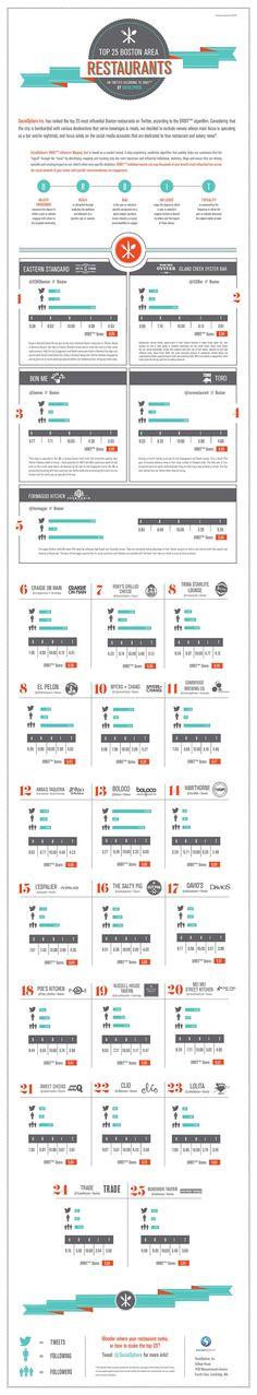 Top 25 Boston Restaurants According to Twitter by Abbey Newkirk, via Behance Boston Beans, Boston Food, Boston Restaurants, Places To Go, Vacation, Twitter, Massachusetts, Infographics, Behance