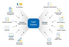 saas solution Getting started with analyzing SaaS marketing and sales data can be hard. A few years ago it was almost impossible to measure advertising success of digital marketing strategies, but today there is data everywhere with big data growing out of control causing a similar problem with overload metrics.