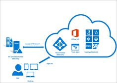 Microsoft issued Security fix for important flaw in #Azure Active Directory Connect  http://securityaffairs.co/wordpress/60548/hacking/azure-active-directory-ad-connect-flaw.html  #securityaffairs #hacking