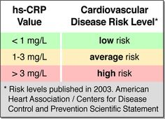 My CRP reactive protein was high when I was  working through trauma memories.  After i radically changed my diet, the value when into the low risk category.  CPTSD is often associated with greater cardiovascular disease.