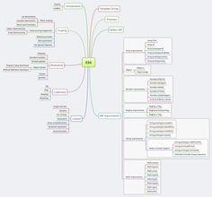 ES6 Overview - Diagram