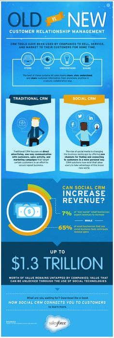 The Best CRM: Old vs New [INFOGRAPHIC] by Salesforce via slideshare