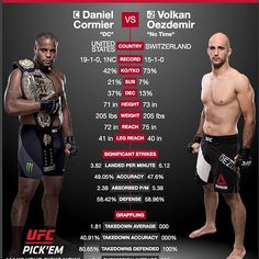 """""""My goal is always to go out and dominate and thats what Ive done for the vast majority of my career so nothings really changed. The only pressure comes from what Im putting on myself because of the way the last fight ended. """"  #DanielCormier @dc_mma on upcoming title #fight against #VolkanOezdemir @Volkan_Oezdemir at #UFC220.   Who do you think will win? Tell me in the comments and don't forget to like  and follow for all the latest MMA news!  Every fighter  has a story    Dont miss UFC 220…"""
